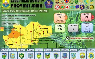 ASN dan Jurnalis Jambi Positif COVID, Total Tambahan Jadi 14