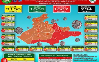 Lebih Seribuan Warga kabupaten Bungo Isolasi Mandiri